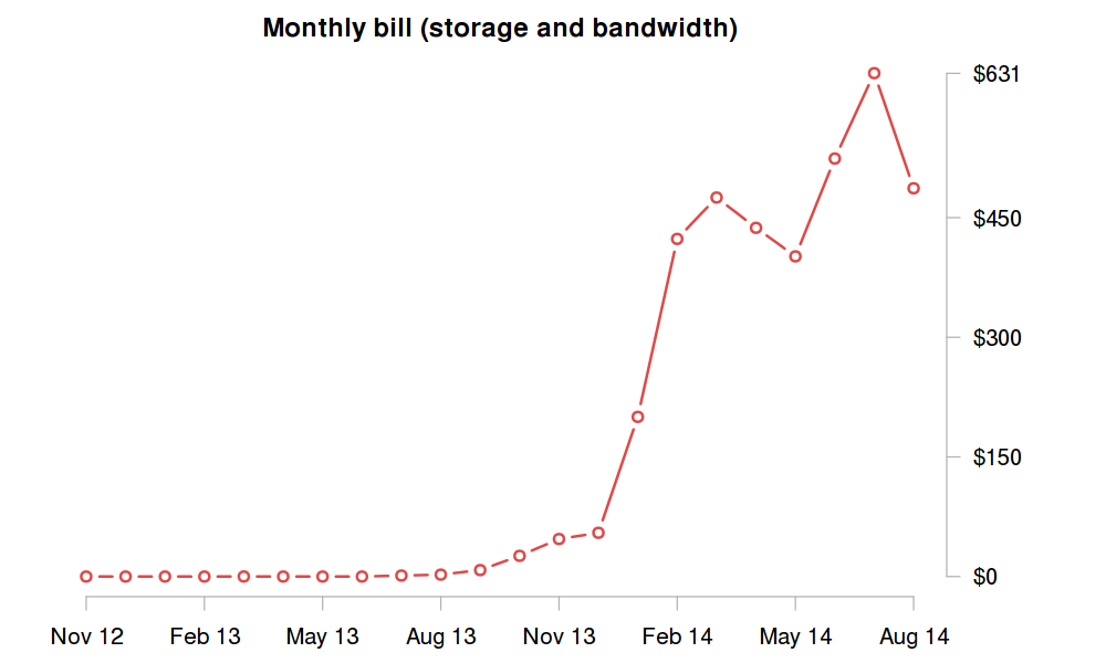storage expenses