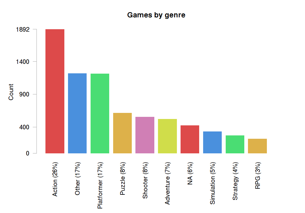 video game genres Dominant video game genres than other genres and this is what makes them unique compared to other genres action action games were one of the first.