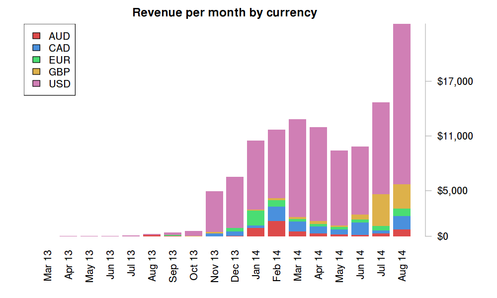 Payments by currency