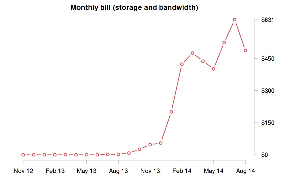 storage expenses