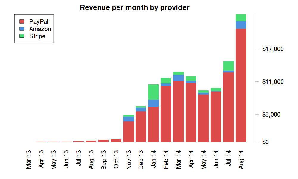 Payments by provider