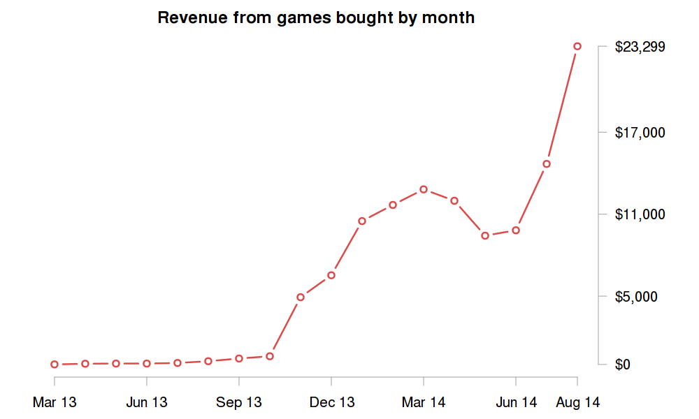 Paid to developers monthly