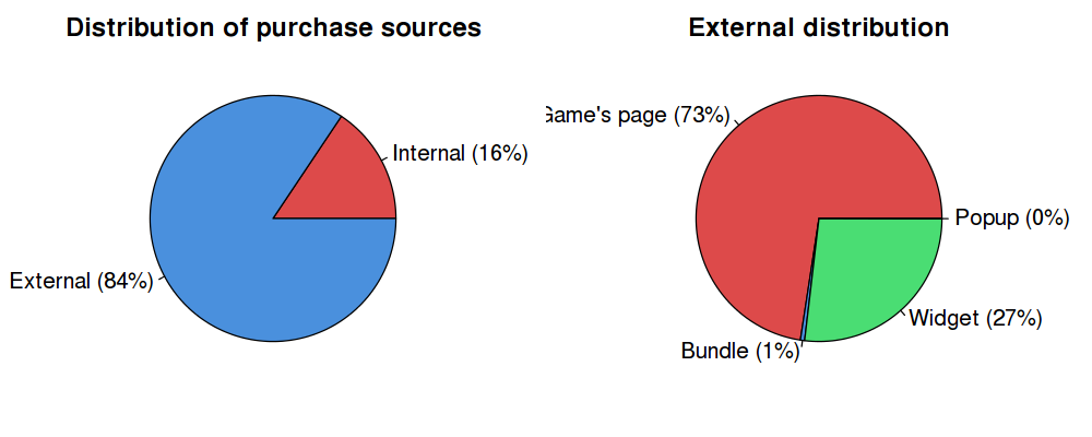 Purchase sources